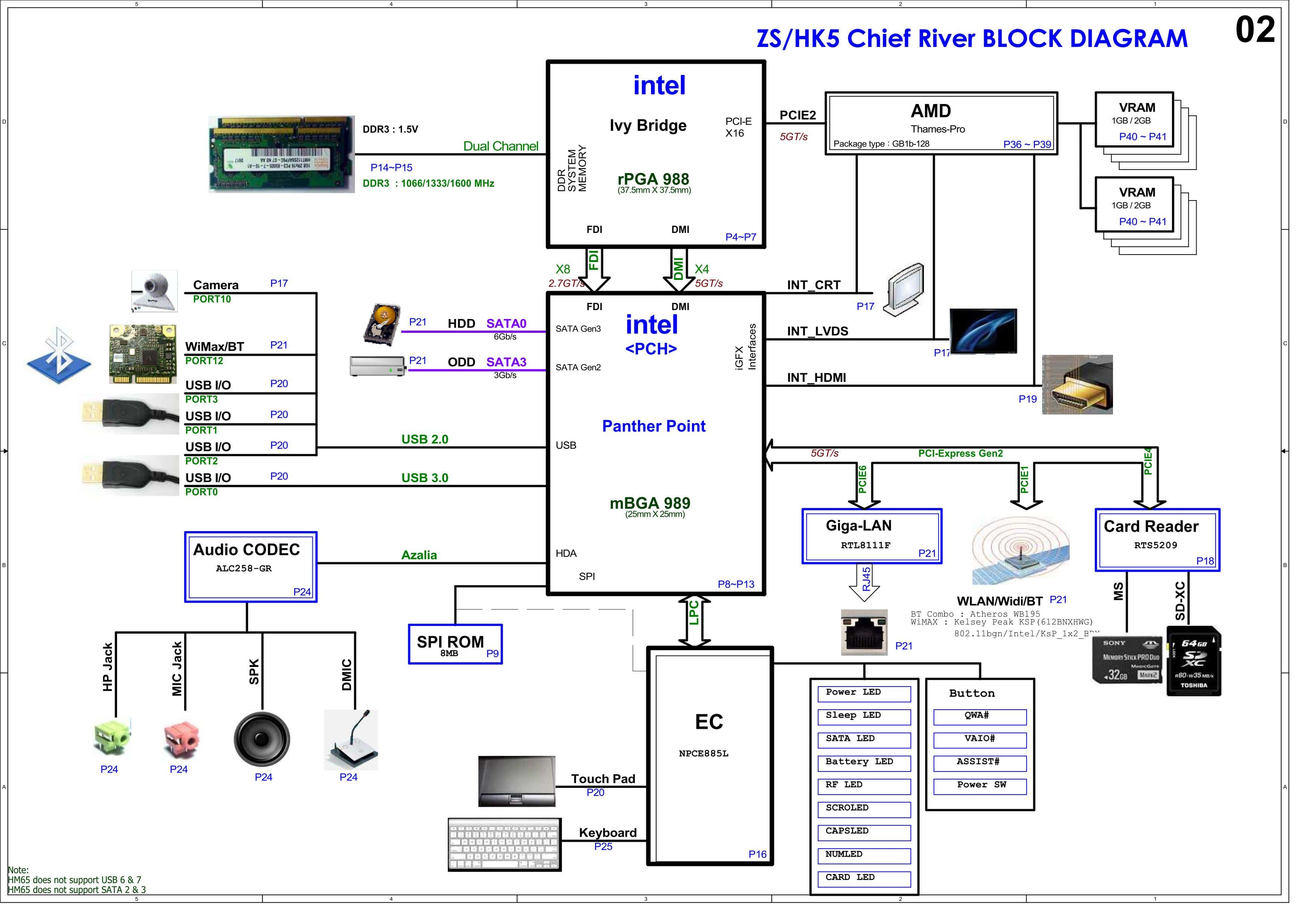 block diagram-المخطط